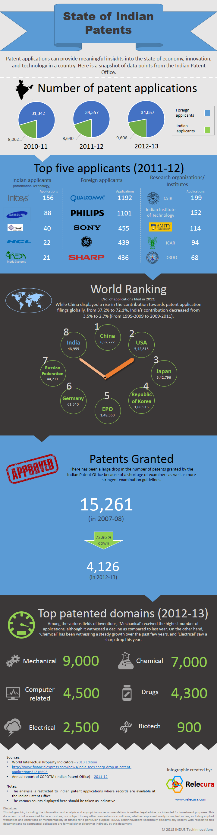 State of Indian Patents