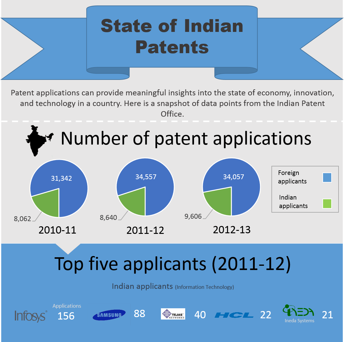 patents in india History of indian patent system administration form and fees jurisdiction of patent offices address of patents offices contact us publications manual journal.