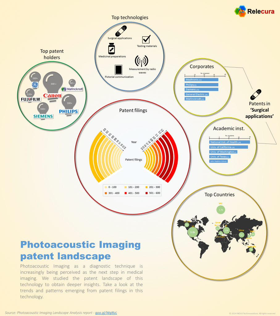 Photoacoustic Imaging Infographic